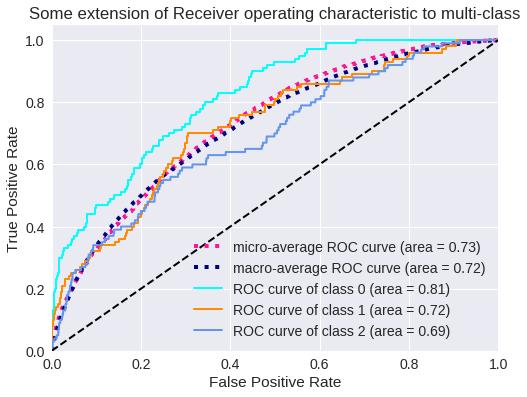 Curva ROC para 3 clases