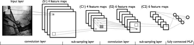 Arquitectura básica de una red convolucional