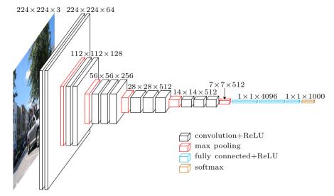 Diagrama de arquitectura general VGG
